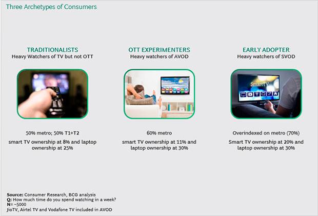 Indian OTT market to reach $5 bn by 2023
