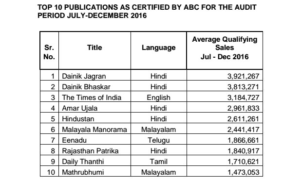 Hindi publications top chart with 8 76% growth, shows ABC's latest