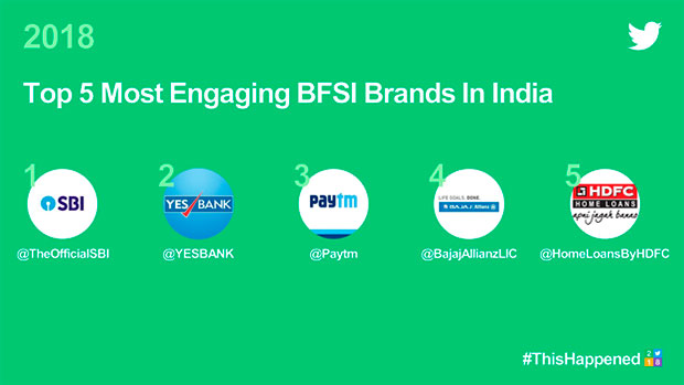 Twitter unveils India's top 10 most engaging brands